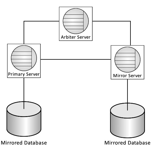 SQL Anywhere's high availability