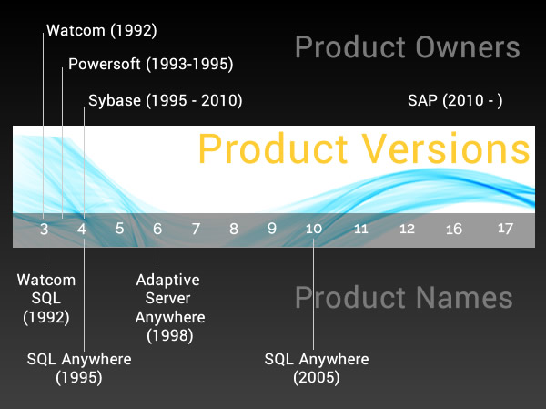SQL Anywhere History