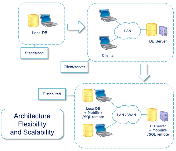 Architecture flexibility and scalability